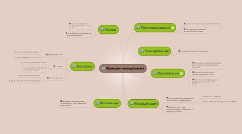 Mind Map: Функции менеджмента