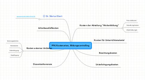 Mind Map: PFK/Kostenarten, Bildungscontrolling