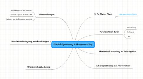 Mind Map: PFK/Erfolgsmessung, Bildungscontrolling
