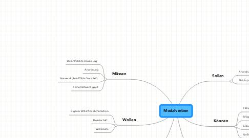Mind Map: Modalverben