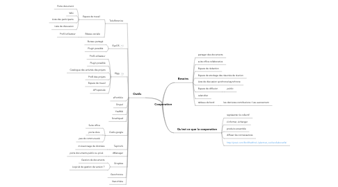 Mind Map: Cooperation