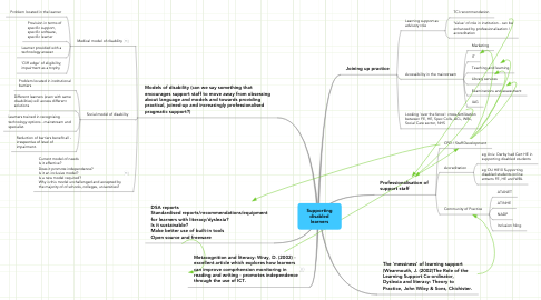 Mind Map: Supporting disabled learners