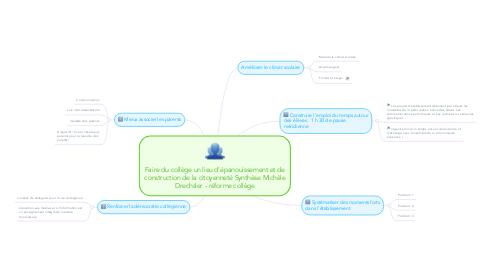 Mind Map: Faire du collège un lieu d'épanouissement et deconstruction de la citoyenneté Synthèse MichèleDrechsler - réforme collège