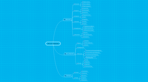Mind Map: КУ ім. Б. Грінченка