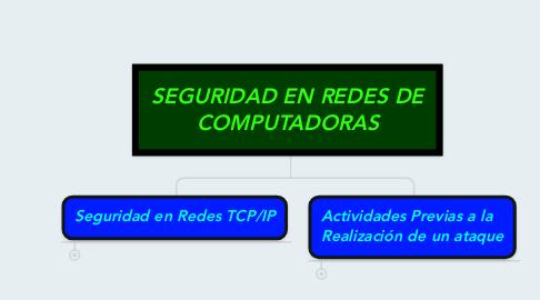 Mind Map: SEGURIDAD EN REDES DE COMPUTADORAS
