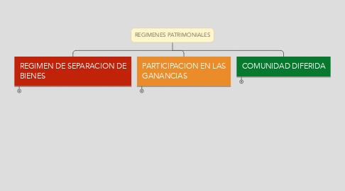 Mind Map: REGIMENES PATRIMONIALES
