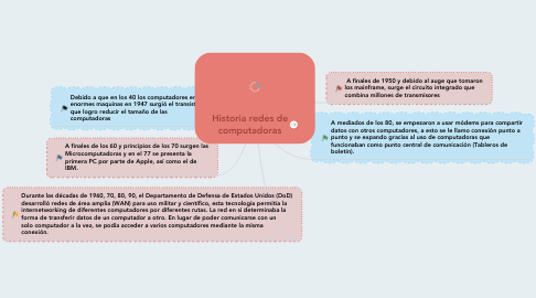 Mind Map: Historia redes de computadoras