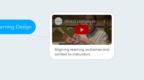 Mind Map: Learning Design