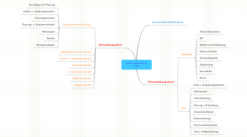 Mind Map: Industriefachwirt/in IHK