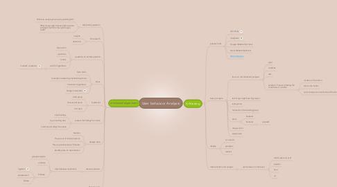 Mind Map: User behaivior Analysis