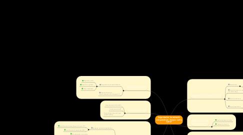 Mind Map: Seguridad en las redes de computadoras: ataques contra TCP/IP: