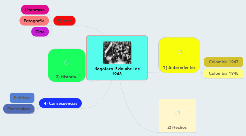 Mind Map: Bogotazo 9 de abril de 1948