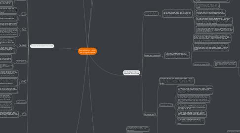 Mind Map: Seguridad en redes de computadores