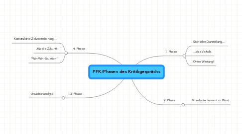 Mind Map: PFK/Phasen des Kritikgesprächs