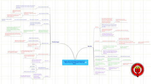 Mind Map: Impact which technological development is