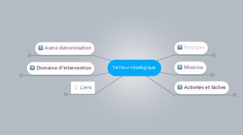 Mind Map: Veilleur stratégique