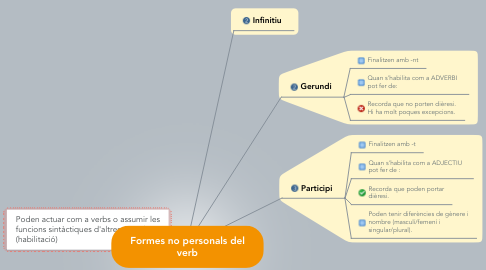 Mind Map: Formes no personals del verb