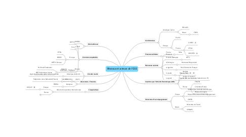 Mind Map: Réseaux et acteurs de l
