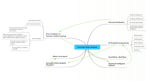 Mind Map: Successful Online Students