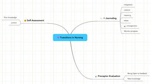 Mind Map: Transitions in Nursing