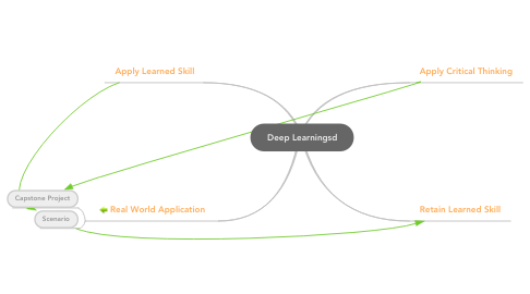 Mind Map: Deep Learningsd