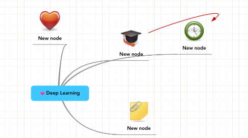 Mind Map: Deep Learning