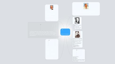 Mind Map: Вятка Литературная