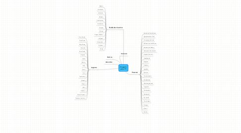Mind Map: Imagens para TV
