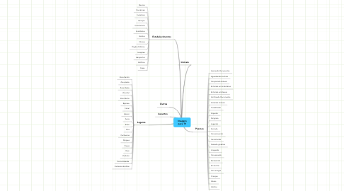 Mind Map: Imagenspara TV