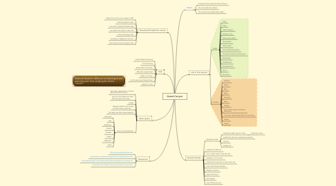 Mind Map: Grand Canyon