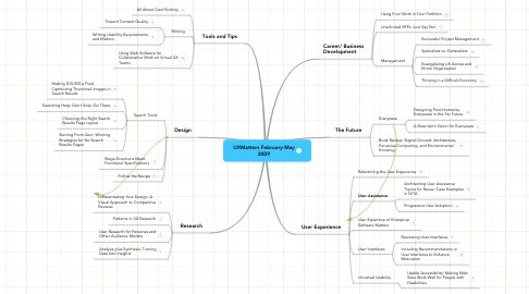 Mind Map: UXMatters February-May 2009