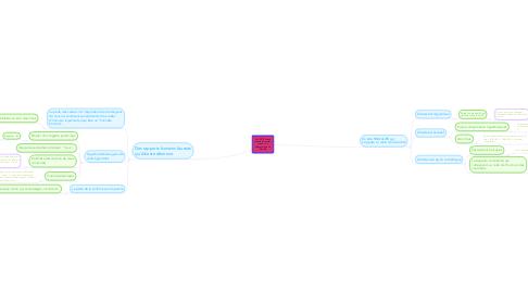 Mind Map: ALCESTE, tirade extraite de l'acte I, scène 1 du Misanthrope de Molière