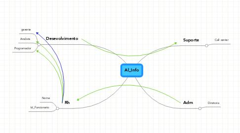 Mind Map: Al_Info