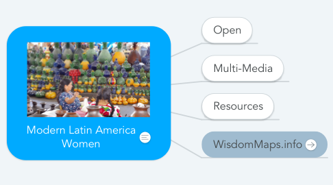 Mind Map: Modern Latin America Women