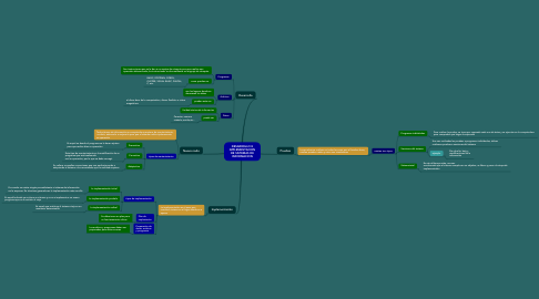 Mind Map: DESARROLLO E IMPLEMENTACION DE SISTEMAS DE INFORMACION