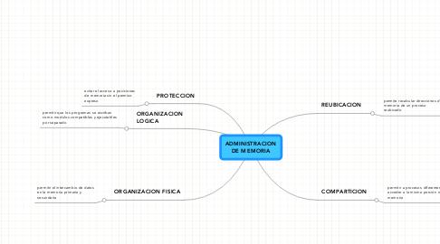 Mind Map: ADMINISTRACION DE MEMORIA