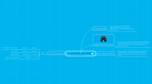 Mind Map: Ataques contra redes TCP/IP
