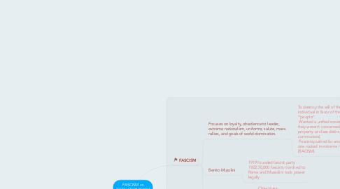 Mind Map: FASCISM vs TOTALITARIANISM