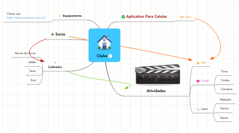 Mind Map: Clube