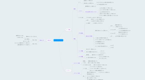 Mind Map: SEO強化に必要な項目