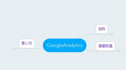 Mind Map: GoogleAnalytics