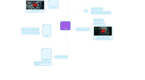Mind Map: afval