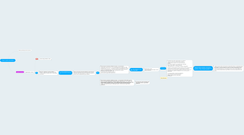 Mind Map: Скрипт первого разговора