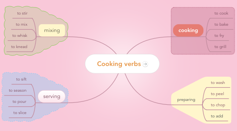Mind Map: Cooking verbs