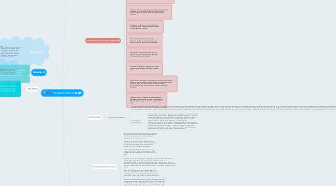 Mind Map: Emprendimientos