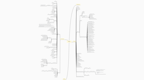 Mind Map: InfoSec