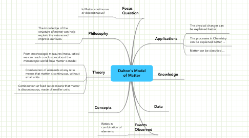 Mind Map: Dalton