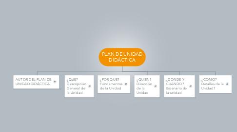 Mind Map: PLAN DE UNIDAD DIDÁCTICA