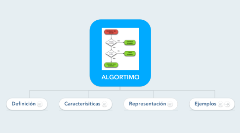 Mind Map: ALGORTIMO