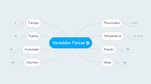 Mind Map: Variables Físicas